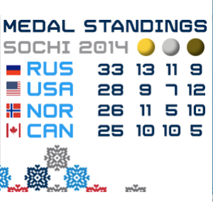 Final Medal Counts